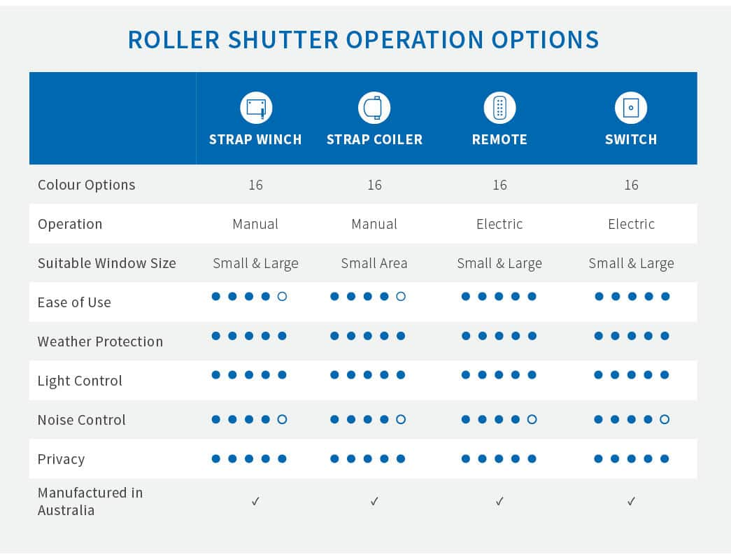 Steps to Choosing The Best Roller Shutter Installation For Your Home - Roller shutter operation options, Australian Outdoor Living.